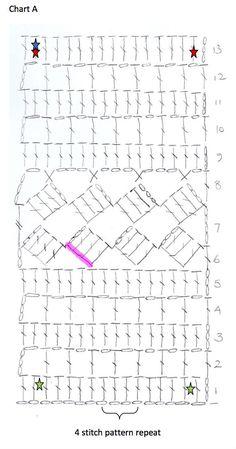 Chart A 14
