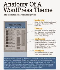 Anatomy of #wordpress theme by #KodeMatix  #Blogging