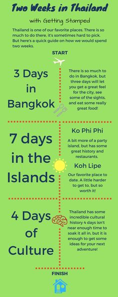 Spending Two Weeks In Thailand? Looking for an best places in Thailand and how to break up two weeks in Thailand?   We've put together a guide on how to make the most out of two weeks in Thailand. A few must are Bangkok, Koh Lipe, and Chiang Mai!