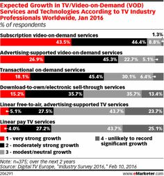 Consumers around the globe are tuning in to digital video in increasing numbers. According to an April 2016 report from Nielsen, 65% of internet users worldwide watched some type of video-on-demand (VOD), including both short-form and long-form content, in September 2015.