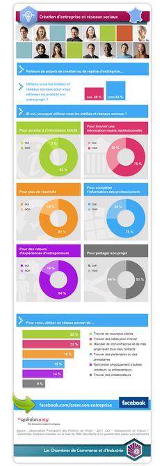 Opinionway et les CCI nous livrent une infographie détaillant les raisons d'utilisation des réseaux sociaux par les créateurs d'entreprises.