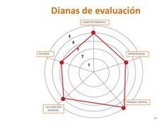 Nuevos modelos de evaluación. DIANAS DE EVALUACIÓN y Porfolios - Buscar con Google