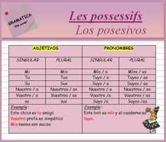 Les possessifs (ficha de gramática) Plus