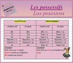 Les possessifs (ficha de gramática)