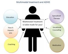 Learn more about multimodal treatment for ADHD at Edgefoundation.org  - repinned by @PediaStaff – Please Visit ht.ly/63sNtfor all our pediatric therapy pins