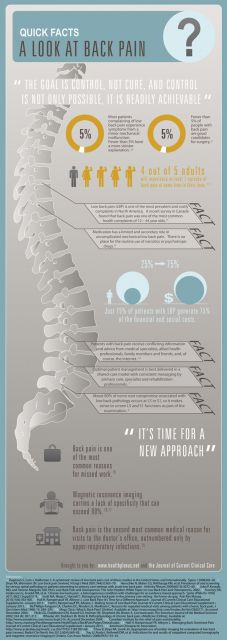 From time-to-time we select a topic and present the information and facts in an exciting and visually informative format. Today our choice of condition to present as an infographic is Back Pain, an important topic for which we also developed an interactive iPad supplement for healthcare professionals. https://itunes.apple.com/ca/app/journal-current-clinical-care/id417514523?mt=8