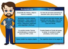 WordPress.org es como tu padre #blog #socialmedia #comunicaicon #wordpress