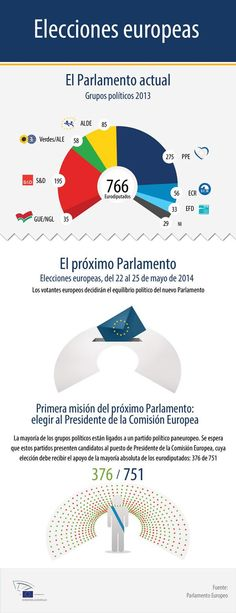 In 2014 people in the EU will vote from May to determine the new political balance of the incoming Parliament, whose first task will be to decide on a new Commission President. Check out our infographic to find out the composition of the Parliament today. European Map, European Parliament, Plate Tectonics, Bulletin Board, Editorial Design, Nye, Fun Facts, How To Find Out, Teaching