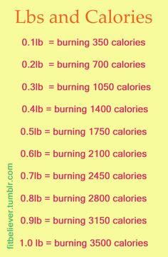 Calories per Pound