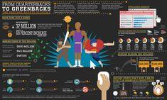 #Sport #Infographics - From Quarterbacks To Greenbacks: The Fantasy Sports Economy #Infografia
