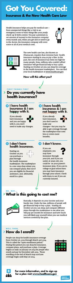 Got You Covered: Insurance & The New Healthcare Law