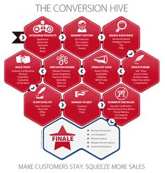 BETTER CONVERSIONS AND HIGHER REVENUES