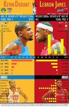 Lebron vs Durant