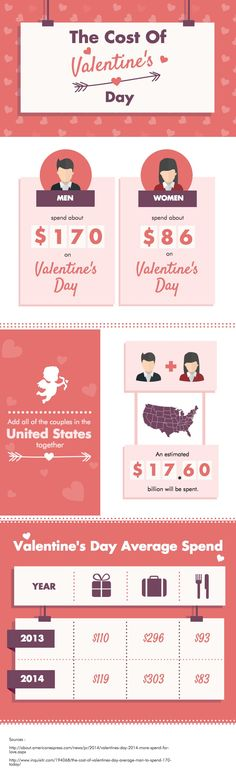 Do You Know The Cost Of Valentines Day Use This PRO Infographic Template To Visualise