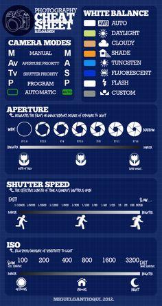 Cómo hacer fotografías #infografia #infographic #design