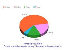 On gender gap in hospital medicine.