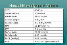 Hemodynamic monitoring values
