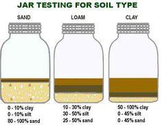 Soil types and tips on living soil