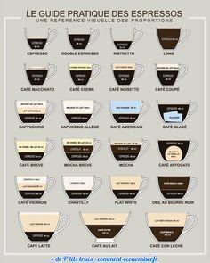 Le Guide Pratique Pour Savoir Faire N'importe Quel Type de Café.