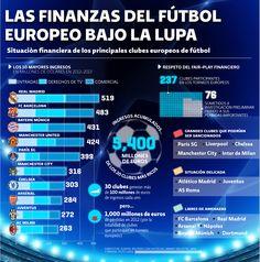 Finanzas del futbol europeo bajo la lupa | El Economista  http://eleconomista.com.mx/infografias/2014/04/28/finanzas-futbol-europeo-bajo-lupa