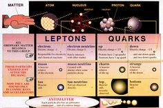 Diagrammatic representation of the basic building blocks of matter known so far, showing the three 0 families of quarks and leptons.