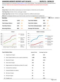 Google Analytic Report - Page 1