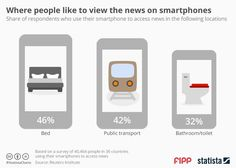 Where people like to view the news on smartphones