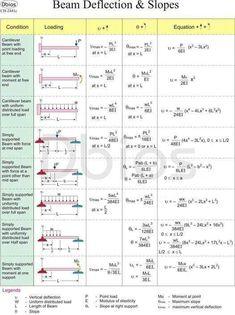 Formulas:                                                                                                                                                                                 More