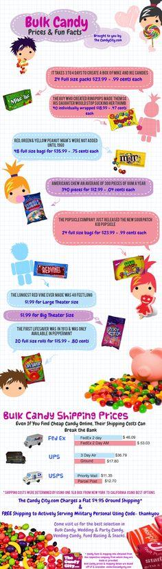 Bulk Candy Facts
