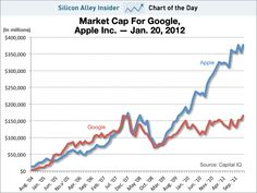 Apple Is Now Twice As Valuable As Google    Read more: http://www.businessinsider.com/chart-of-the-day-apple-is-now-twice-as-valuable-as-google-2012-1#ixzz1kEA0fkf3