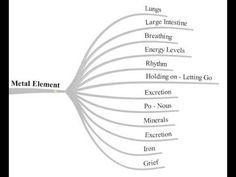 Acupuncture Canberra - The Metal Element