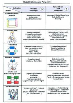 Die Modelle von Schulz von Thun... Labyrinth der Kommunikation... Von Päda.logics! gefunden auf der Pinwand von Stef Wutz. Beratungen im pädagogischen und sozialen Berufsfeld: www.paeda-logics.ch oder www.facebook.com/paeda.logics