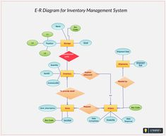 Entity Relationship Diagram Template Outlet Switch Combo Wiring 76 Best Templates Images In 2019 Er For Inventory Management System Use This To Get Started Building