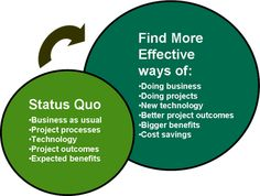 How to Become a Project Leader by Challenging the Status Quo | Susanne Madsen