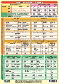 Grammar, Puzzles, Periodic Table, Education, Learning, School, Hama, Periodic Table Chart, Puzzle