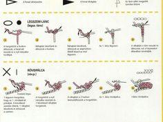 Horgolás alapok - A kreatív emberek oldala Bullet Journal, Crochet, Stitches, Blog, Arts And Crafts, Scrappy Quilts, Amigurumi, Stitching, Ganchillo