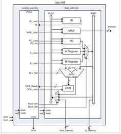 155 Hình ảnh FPGA projects using Verilog/ VHDL(fpga4student