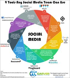 blog.carvertc.com: INFOGRAPHIC: 9 Tools any Social Media or Marketing Team can use