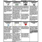 "This multiple intelligences project list is designed for use with Keyes short story, ""Flowers for Algernon."" The project list covers project choice. Middle School Classroom, Future Classroom, Classroom Ideas, Help Teaching, Teaching Tools, Teaching Ideas, 8th Grade English, Middle School English, Flowers For Algernon"