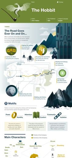 The Hobbit infographic