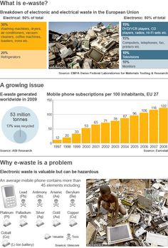 These sets of graphics are entirely based off of information of the European Union. These graphics show what percentage of what e-waste is most commonly produced in the EU as well as the problems and concerns that are being raised from this growing issue