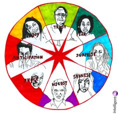 The wheel of emotions - Illustration for IntelligentHQ