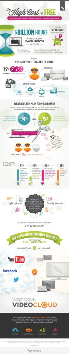The High Cost of Free - Does online video quality influence consumer percepition of your brand? #Infographic