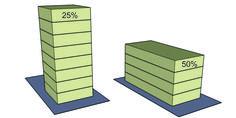 Coeficiente de aproveitamento, também conhecido por índice de aproveitamento, é um número, definido pelo plano diretor de cada município, que multiplicado pela área do lote, estabelece a quantidade máxima de metros quadrados possíveis de serem construídos neste lote, somando-se a área de todos os pavimentos. Difícil? Então vamos aos exemplos: Suponhamos que temos um lote medindo 15 x 30, que nos dá uma área total de 450,00m² com CA=2,5. Neste lote poderemos construir o máximo de 1.125,00m².