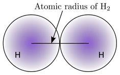 نصف القطر الذري atomic radius Chart