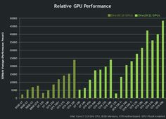 Nvidia Graphic Cards Chart - Performance.