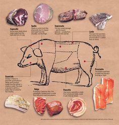 The New Bacon: Pancetta, Guanciale and More – The Mercury News - Grillen und Kochen im Freien - Meat Sausage Recipes, Pork Recipes, Crispin Cider, Konservierung Von Lebensmitteln, Cooking Tips, Cooking Recipes, Smoked Pulled Pork, Pork Meat, Beef