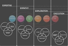 d-school-design-thinking-model-elaborate