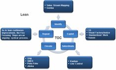 The Five Focusing Steps of the Theory of Constraints can utilize established lean manufacturing tools.