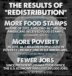 Redistribution of wealth idea under Obama has caused an increase of more people needing food stamps, an increase of poverty, an increase of full time job losses.  Granted some part time temporary jobs have been claimed as job increases under his watch, but temporary goes away, part time doesn't even pay for food to feed your whole family.  So Teens don't you think we should quite trying to squash capitalism and the way it ran in the past, and go back to what worked.